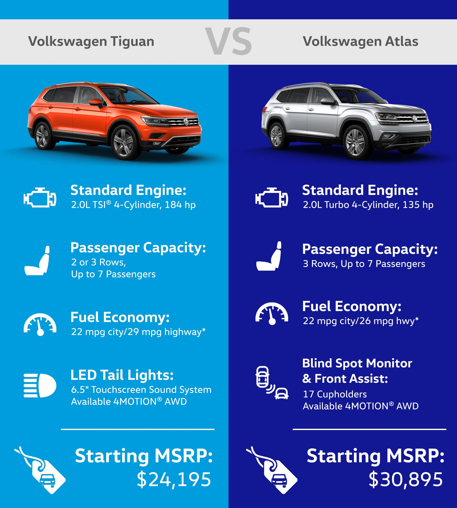 Volkswagen Tiguan vs. Volkswagen Atlas Comparison