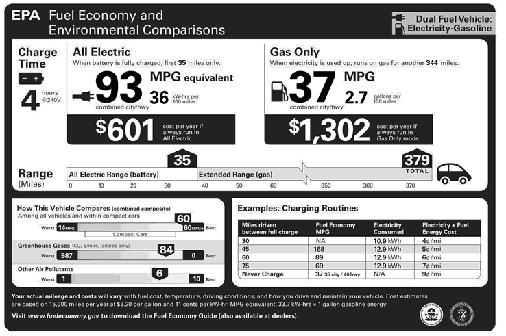 EPA Fuel Economy MPG and MPGe