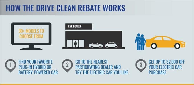 It Is The Best Time For New York Residents To Get An Eco Friendly Vehicle Competition Bmw Of