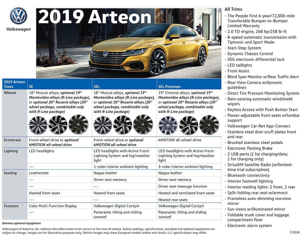 2019 VW Arteon Trim Chart 1