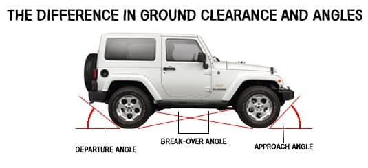Jeep Wrangler S Ground Clearance And Angles