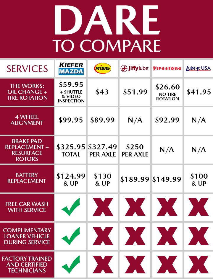 Dare To Compare