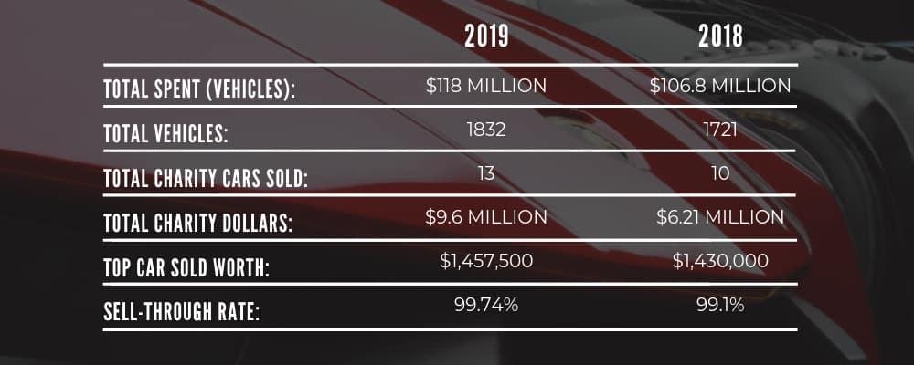 2018 vs 2019 Barret Jackson Comparison