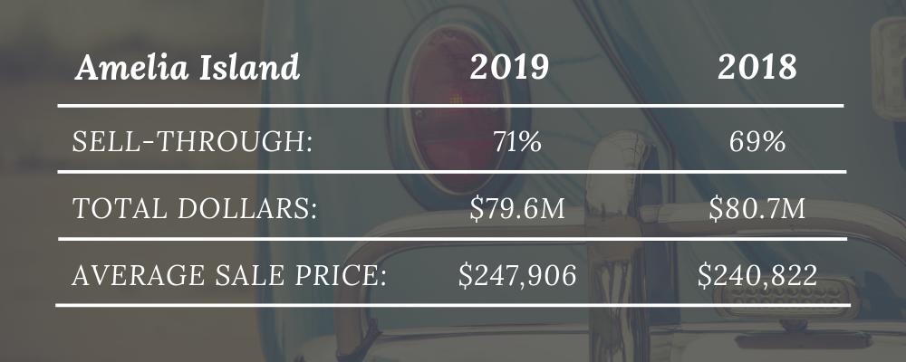 Amelia Island Auctions 2019 Comparison