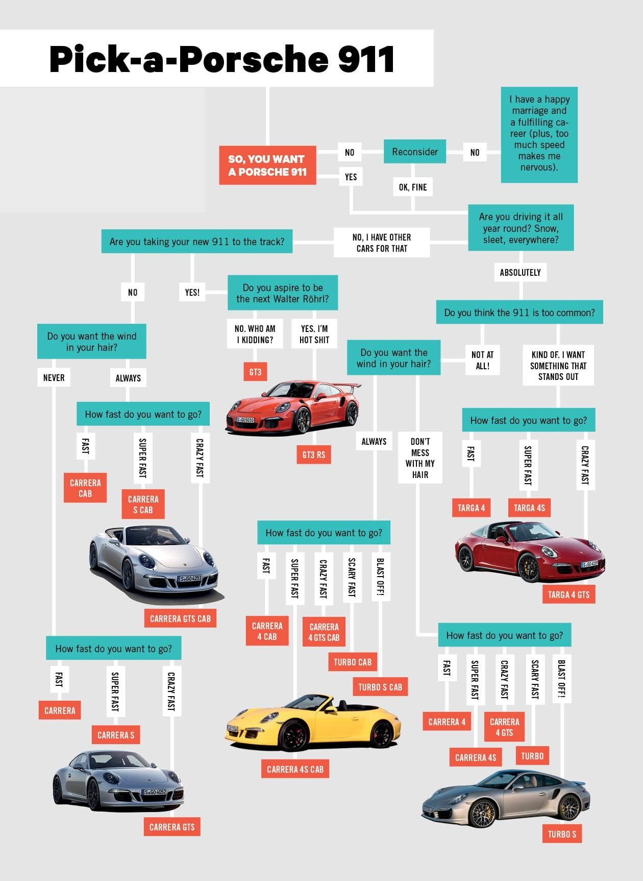 Pick Your Porsche 911 Infographic