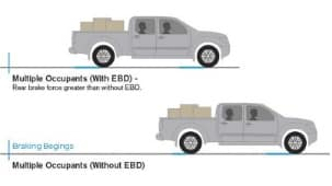 ANTI-LOCK BRAKES (ABS) AND ELECTRONIC BRAKE FORCE DISTRIBUTION (EBD)