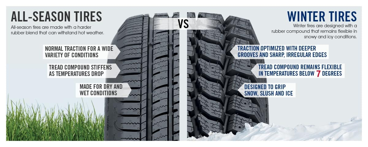 All Weather Tire >> All Season Vs Winter Tires What S The Difference
